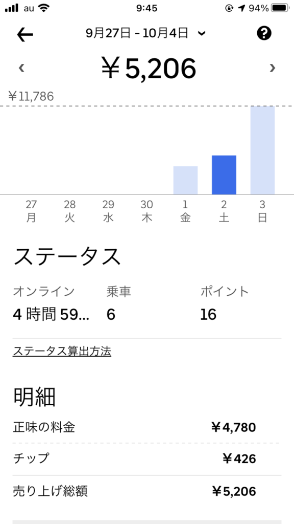 福井での土曜日のウーバーイーツ稼働実績。